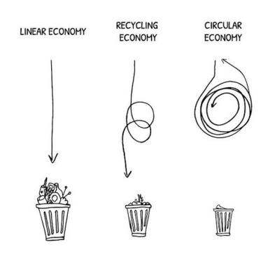 linear-economy-vs-circular-economy